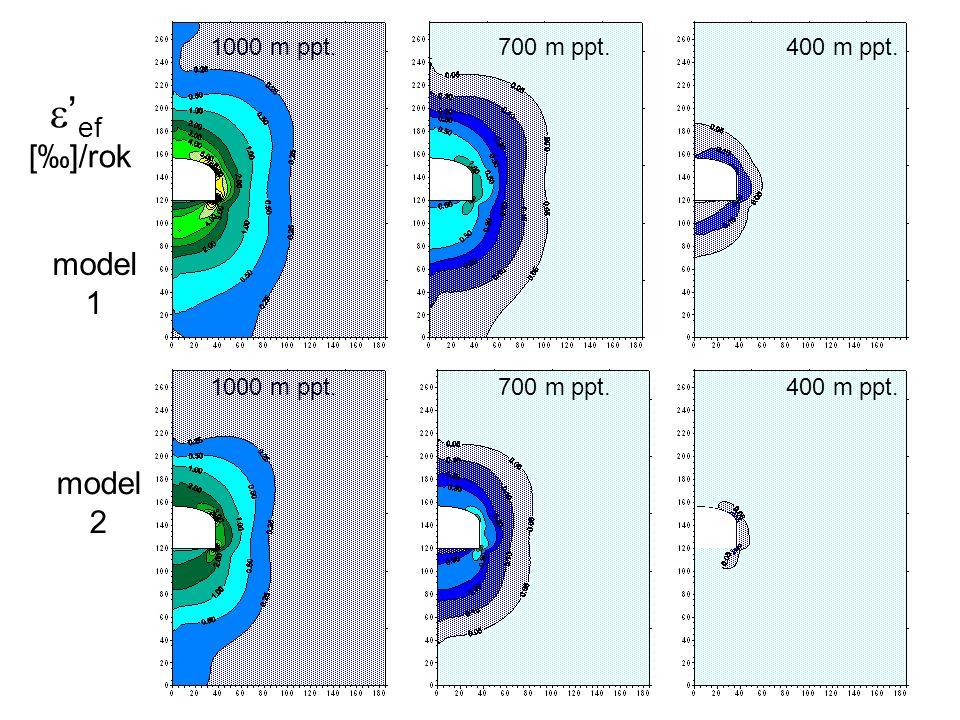 e'ef [‰]/rok model 1 model 2 1000 m ppt. 700 m ppt. 400 m ppt.